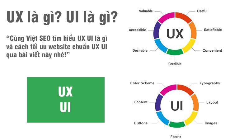 UX UI là gì và cách tối ưu website chuẩn UX UI?