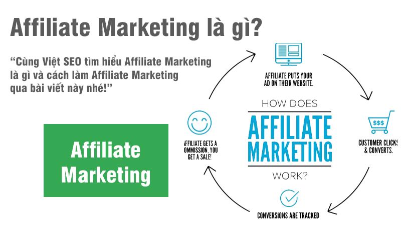 Affiliate Marketing là gì và cách làm Affiliate Marketing?