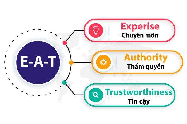 EAT là gì và tại sao cần sử dụng E.A.T trong làm SEO?