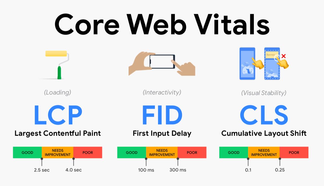 Core Web Vitals là gì và cách tối ưu Core Web Vitals cho Web SEO?